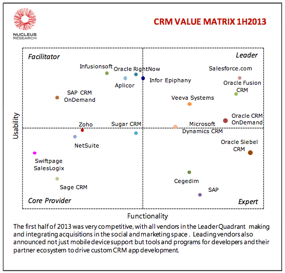 CRM Value Matrix